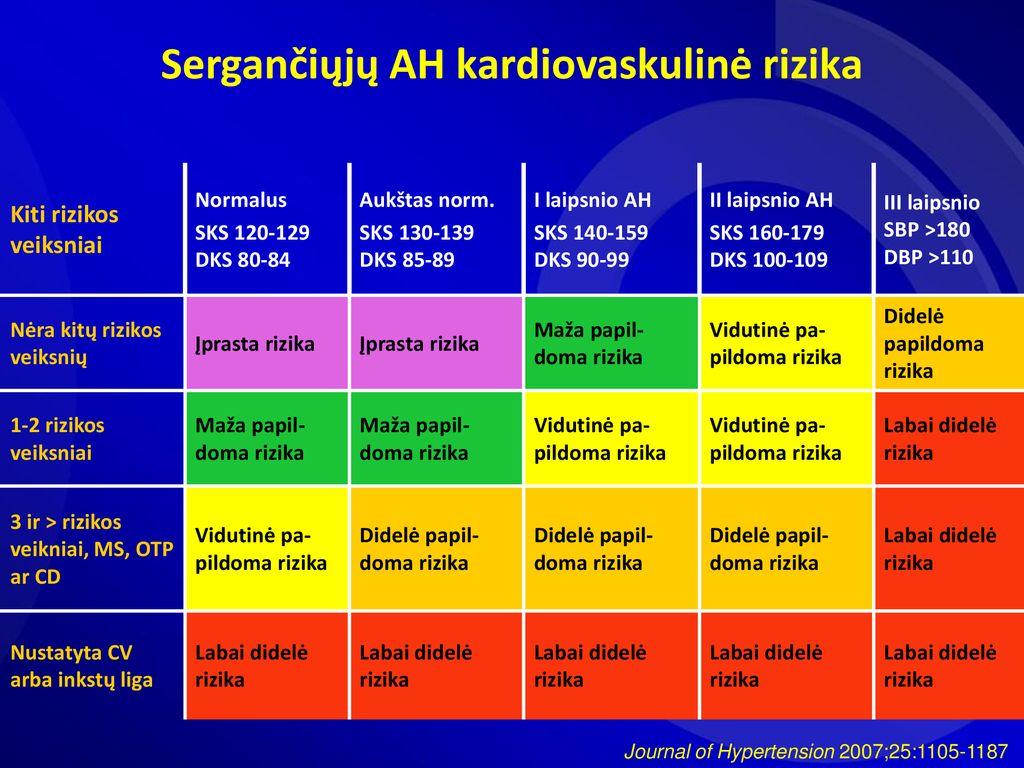 atlikti hipertenzijos testą