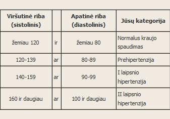 koks spaudimas yra hipertenzija