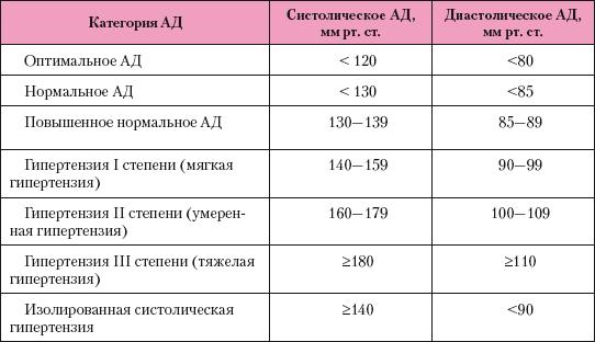 hipertenzija 3 laipsnio laipsnis arg 3 nuolatinė hipertenzija