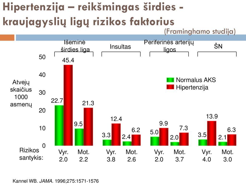 hipertenzija 2 laipsnio didelė rizika hipertenzija 3 rizikos grupė 4