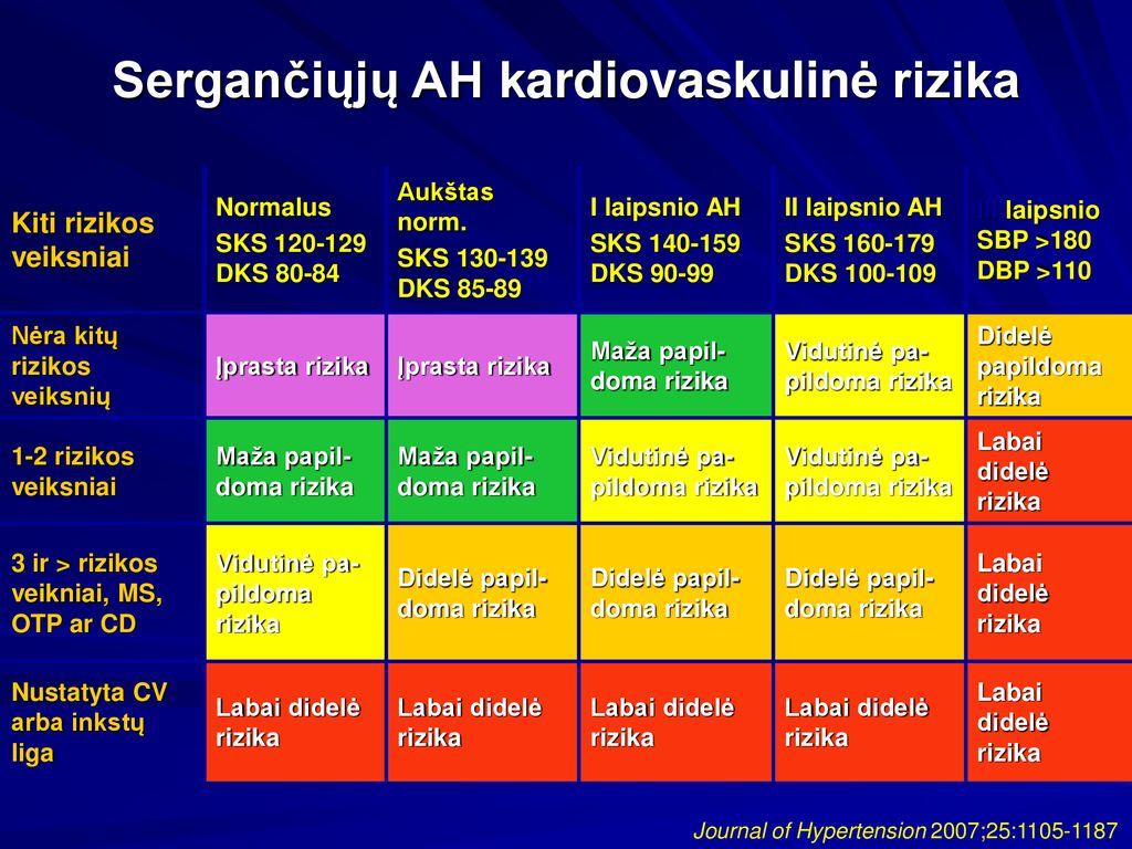 ortostatinė hipotenzija su hipertenzija
