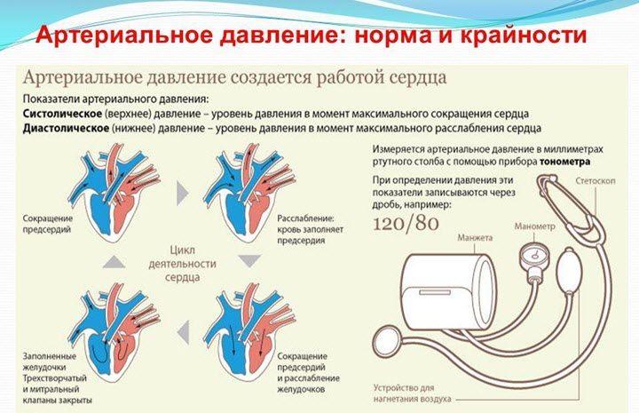 su hipertenzija, pragaras nuo 160 iki 90
