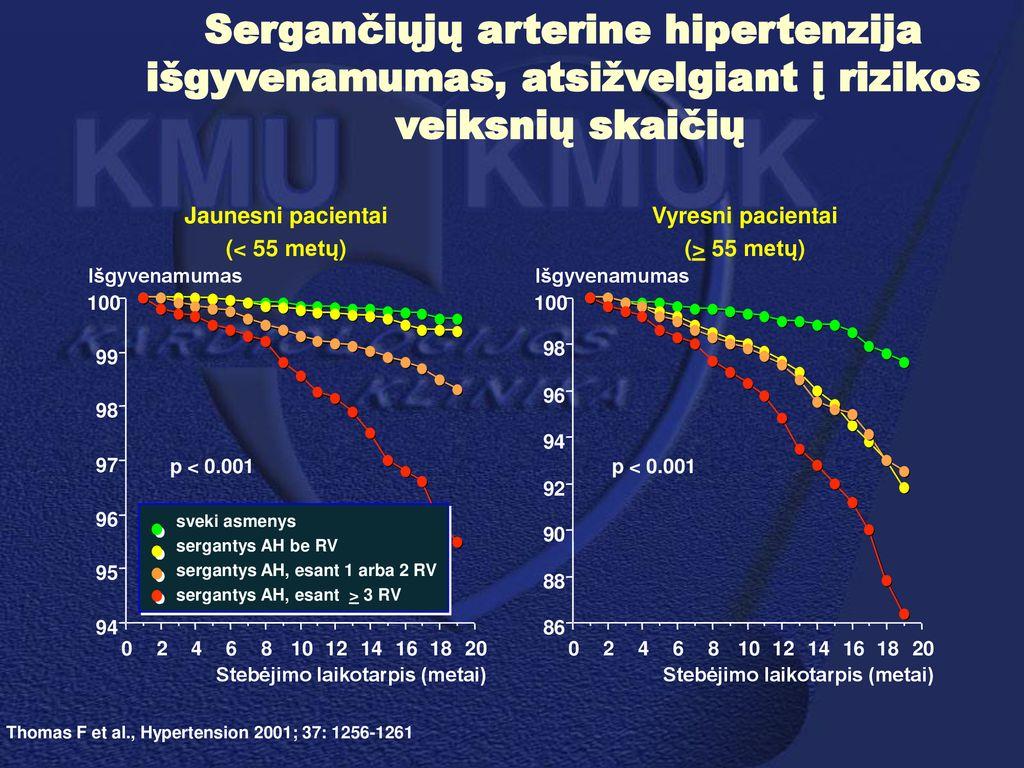 dietinis maisto hipertenzija kovos su hipertenzija metai