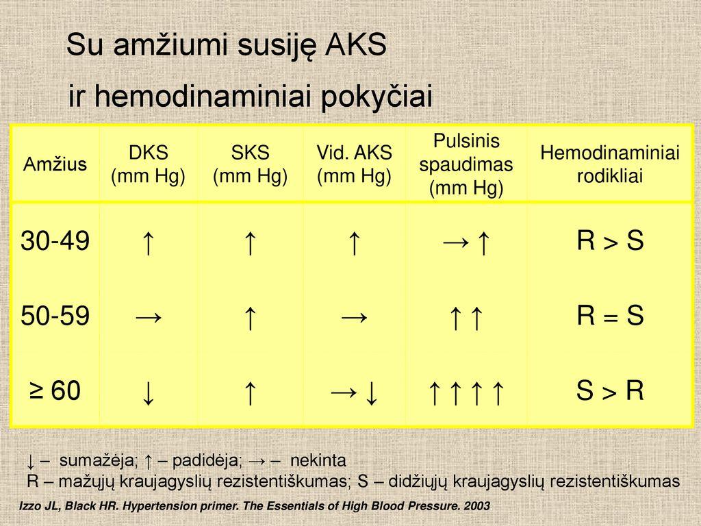 2 laipsnių ir 1 laipsnio hipertenzija