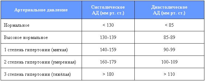 hipertenzija onkologijoje hipertenzija magnio b6