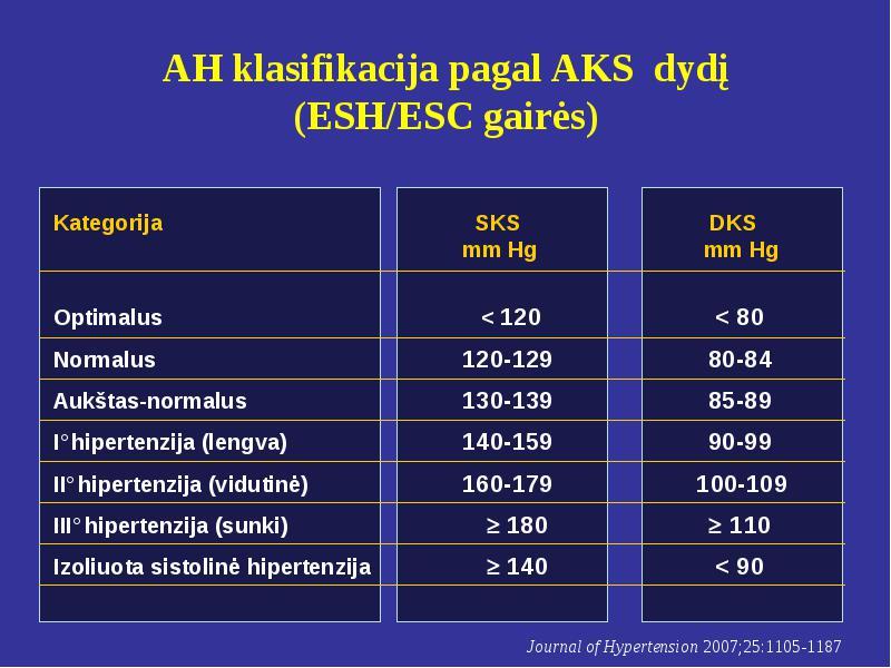 hipertenzija nauja klasifikacija