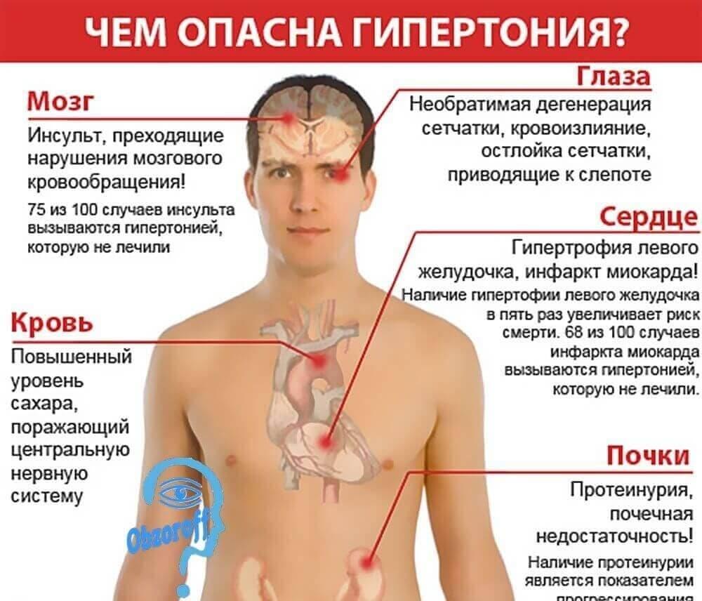 donoras ir hipertenzija