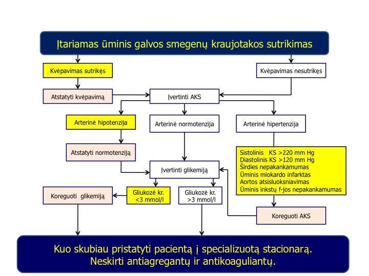 stacionarinis gydymas hipertenzija
