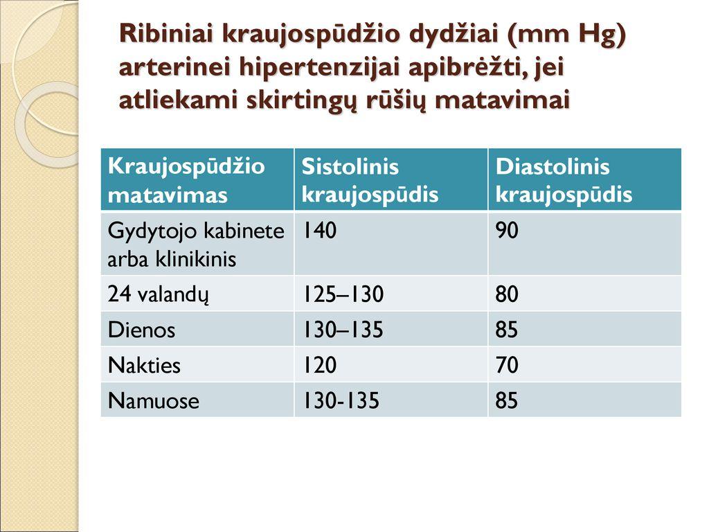 hipertenzija naktį nuolat vartoja vaistus nuo hipertenzijos, ar ne