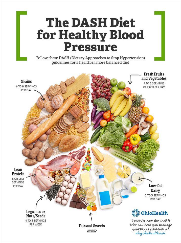hipertenzijos dieta kaip atsikratyti panikos priepuolių su hipertenzija