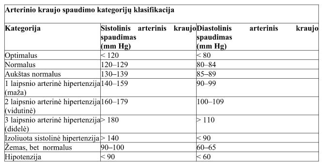 hipertenzija pakinta kraujagyslių sienelėje