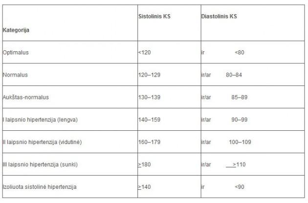 hipertenzija, greitas pulsas hipertenzija ir Tailandas