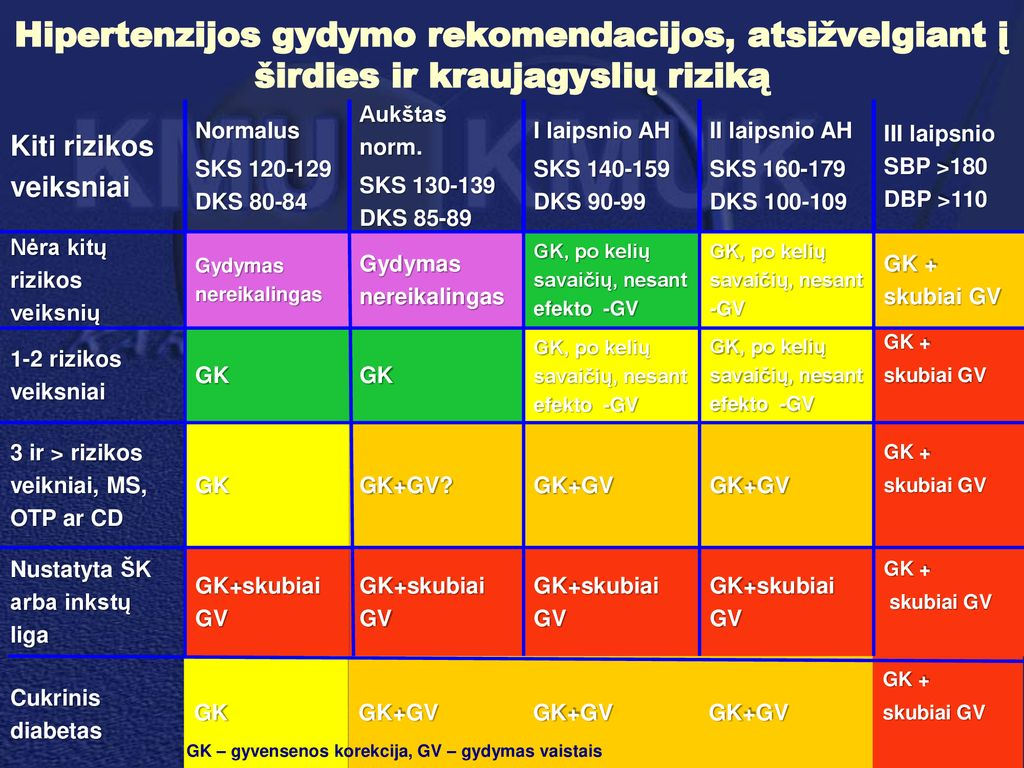 hipertenzijos gydymo atvejų