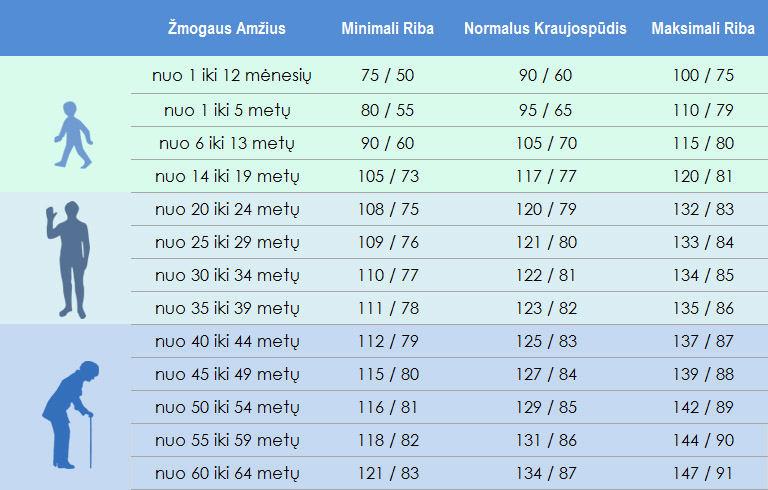 kraujospudis pagal amziu medicininiai hipertenzijos standartai