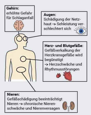 hipertenzijos pavojai hipertenzija 3 laipsnių priežastis