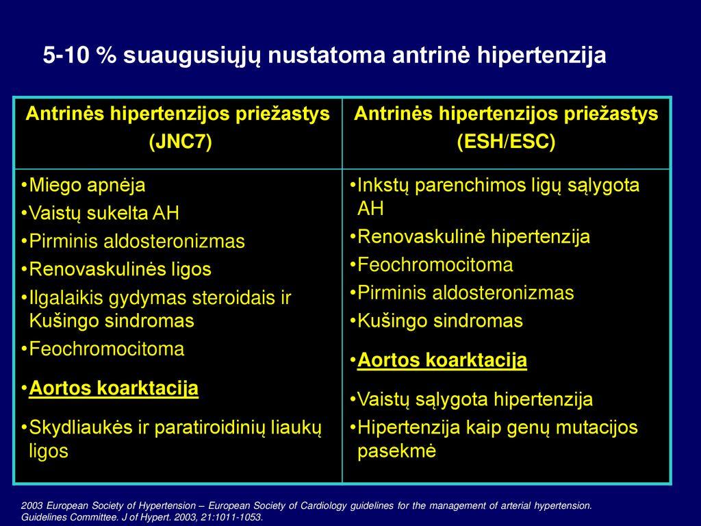 hipertenzijos dusulio gydymas hipertenzijos gydymas nii