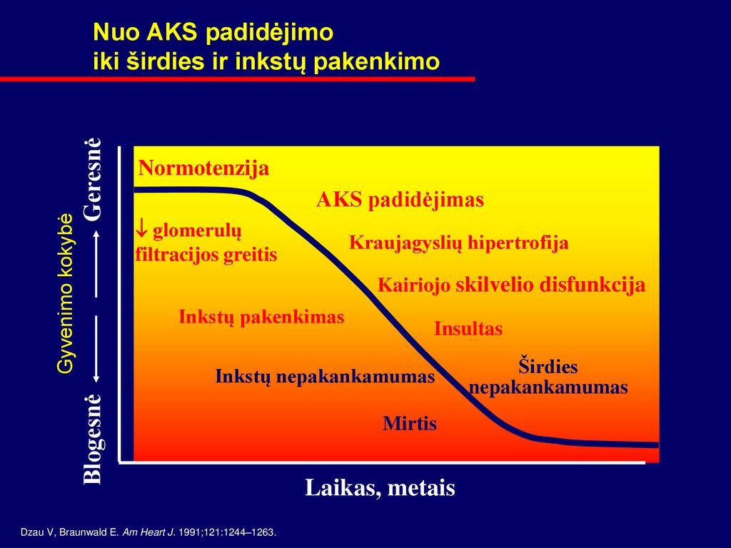 hipertenzijos rizikos veiksniai ir prevencija