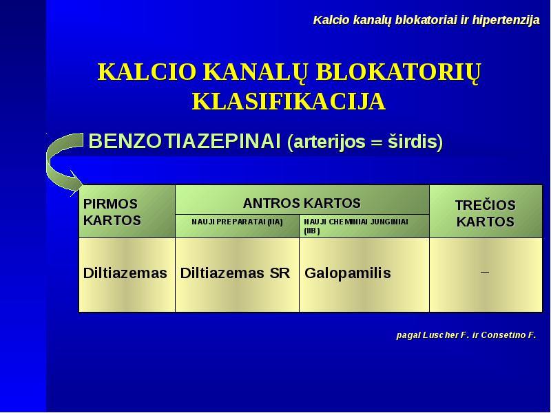 alfa blokatoriai hipertenzijos klasifikacijai