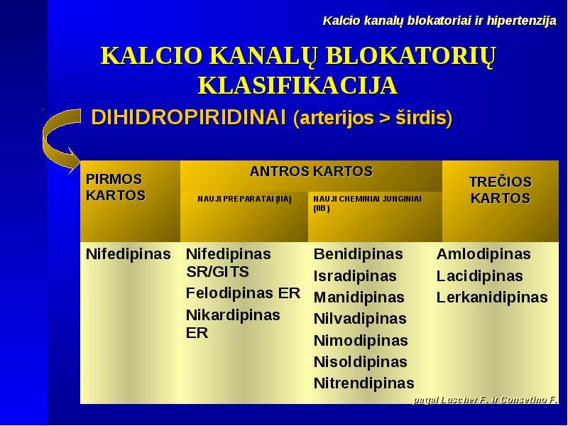 B blokatoriai vaistams nuo hipertenzijos