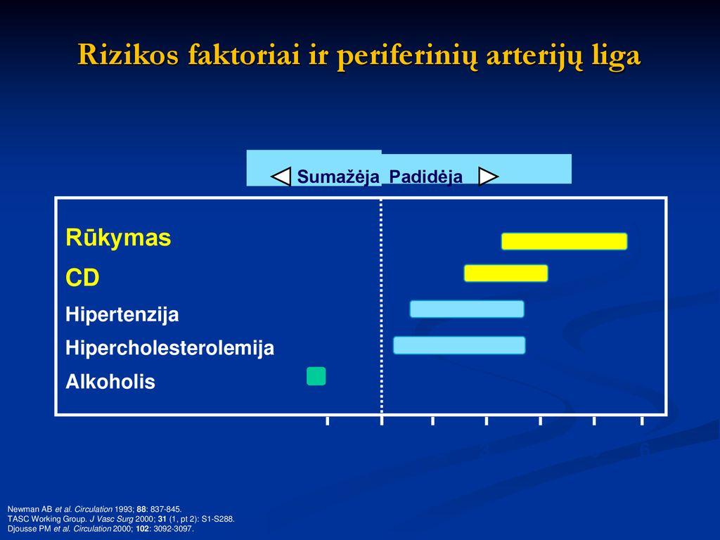 aterosklerozinė širdies liga su hipertenzija