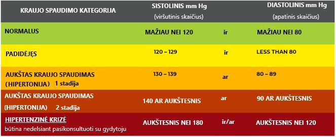 hipertenzijos klasifikavimo lentelė insultas su hipertenzija 2 laipsniai