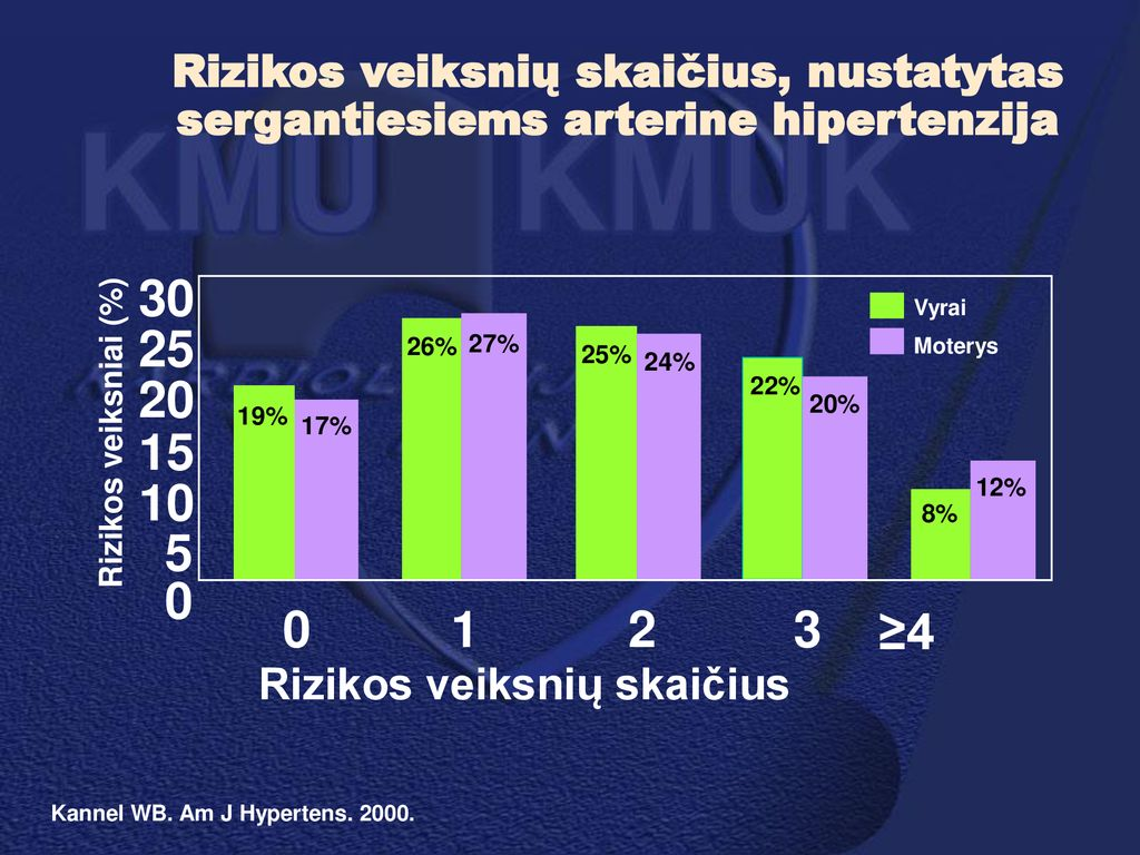 hipertenzija 3 rizikos grupė 4 vegetacinė distonija su hipertenzija