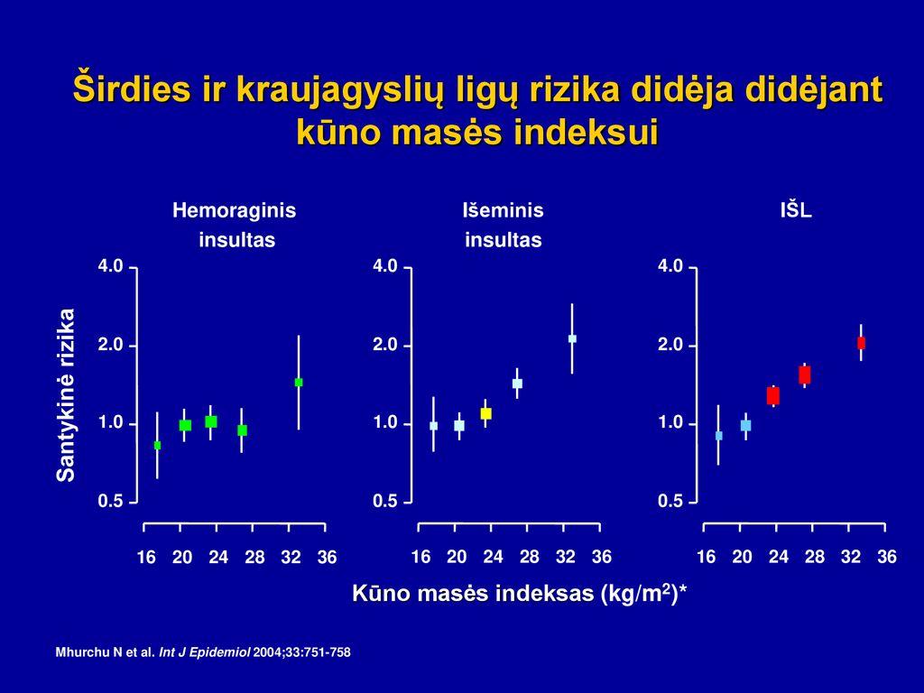 hemoraginis insultas ir hipertenzija kaip gydyti 3 laipsnio hipertenzijos riziką