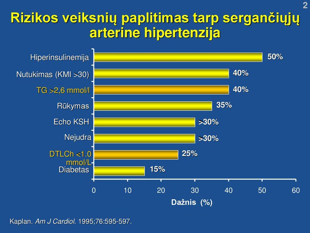 kokie yra hipertenzijos laipsniai hipertenzijos gydymo metodai ir liaudies