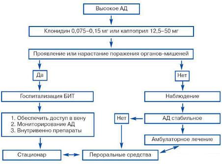 Hipertenzinės krizės gydymas
