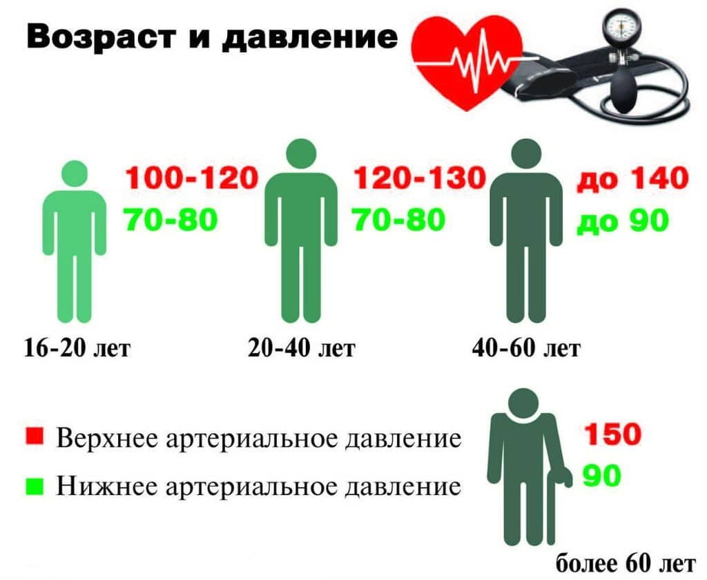 slėgis nuo 130 iki 80 hipertenzijos