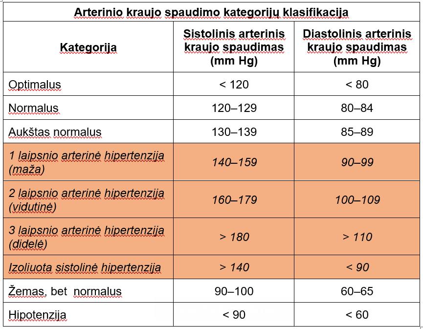 hipertenzija 3 ŠKL rizika 4 hipertenzija su kraujavimu iš nosies