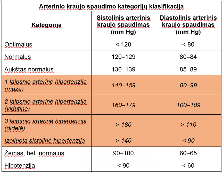 tiksliniai hipertenzijos organai