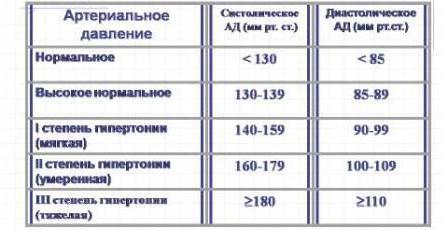 forumo hipertenzija 3 laipsniai hipertenzijos dienos režimas