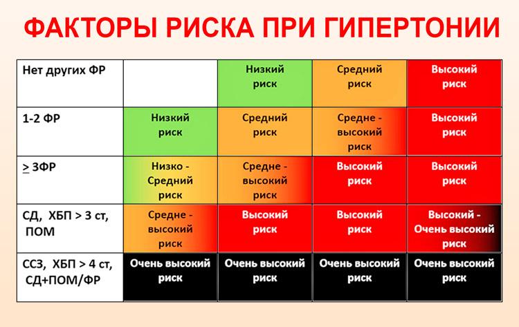 hipertenzija 3 šaukštai 2 rizika