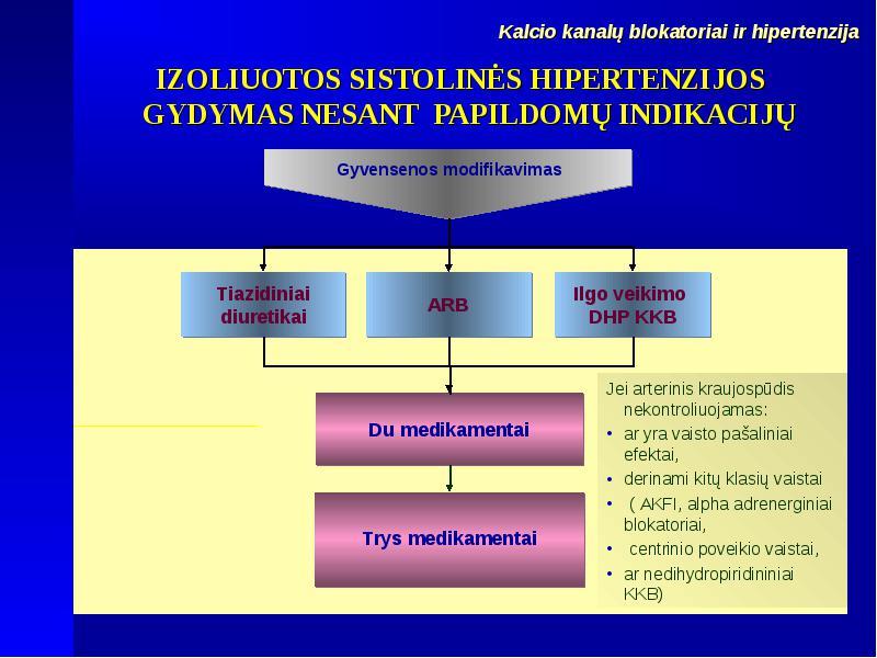 klasės hipertenzijai gydyti