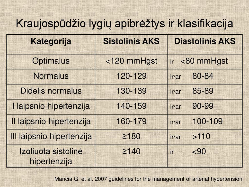 hipertenzijos santrauka